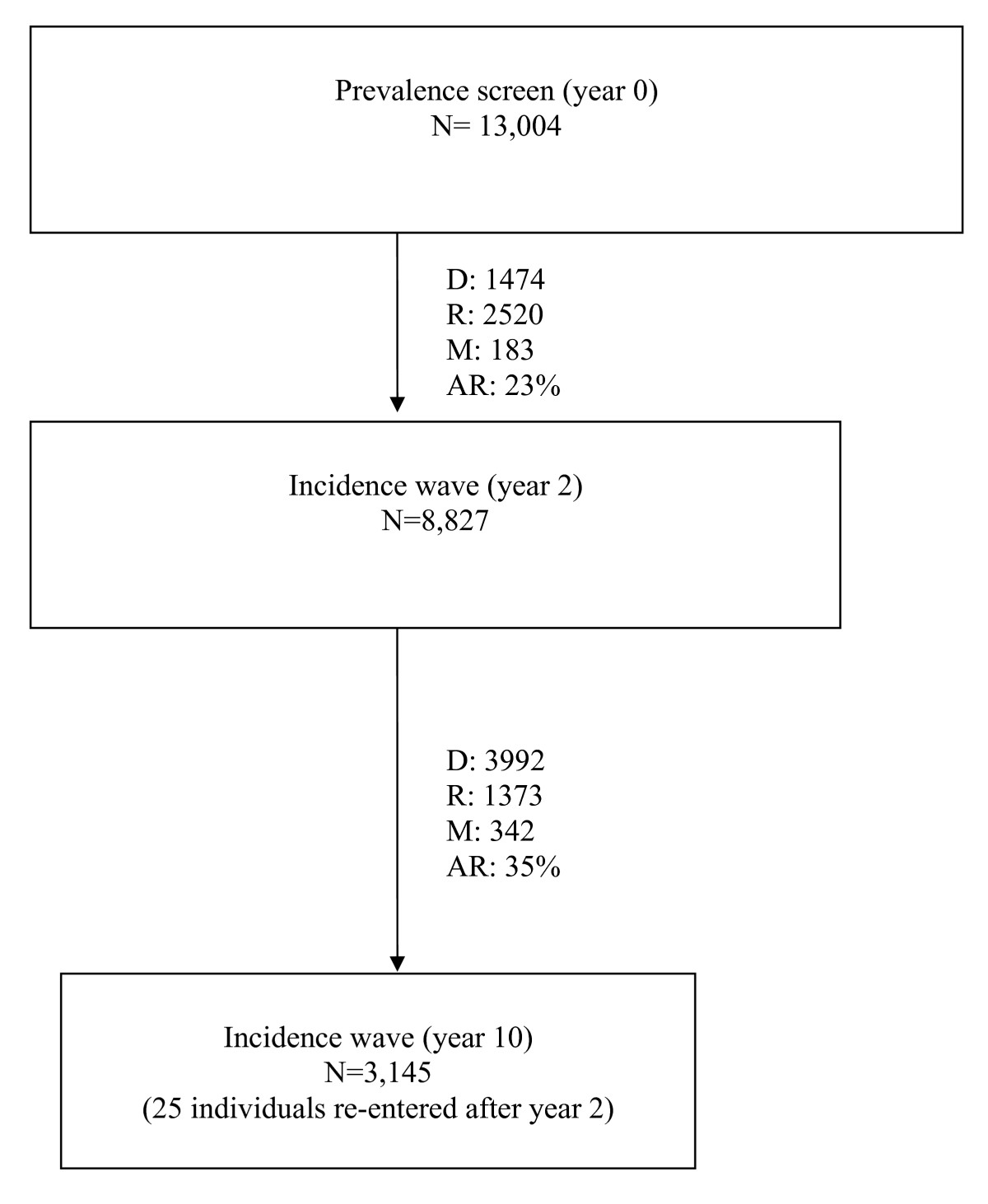 http://static-content.springer.com/image/art%3A10.1186%2F1471-2458-6-185/MediaObjects/12889_2006_Article_482_Fig2_HTML.jpg