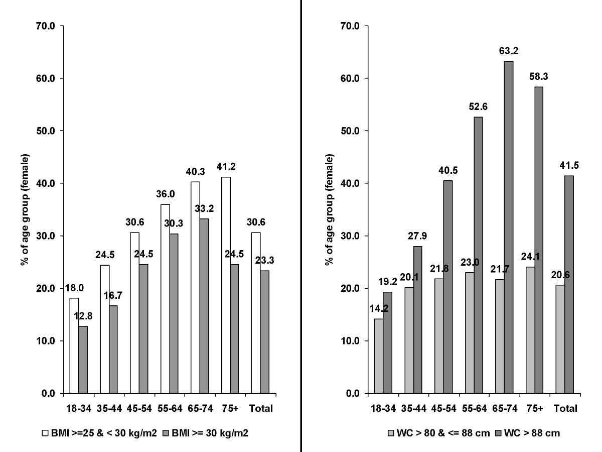http://static-content.springer.com/image/art%3A10.1186%2F1471-2458-8-282/MediaObjects/12889_2008_Article_1252_Fig2_HTML.jpg
