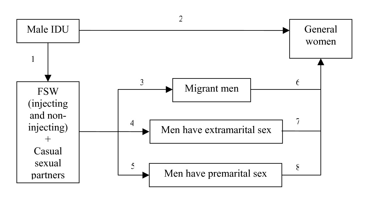 http://static-content.springer.com/image/art%3A10.1186%2F1471-2458-8-37/MediaObjects/12889_2007_Article_1007_Fig3_HTML.jpg