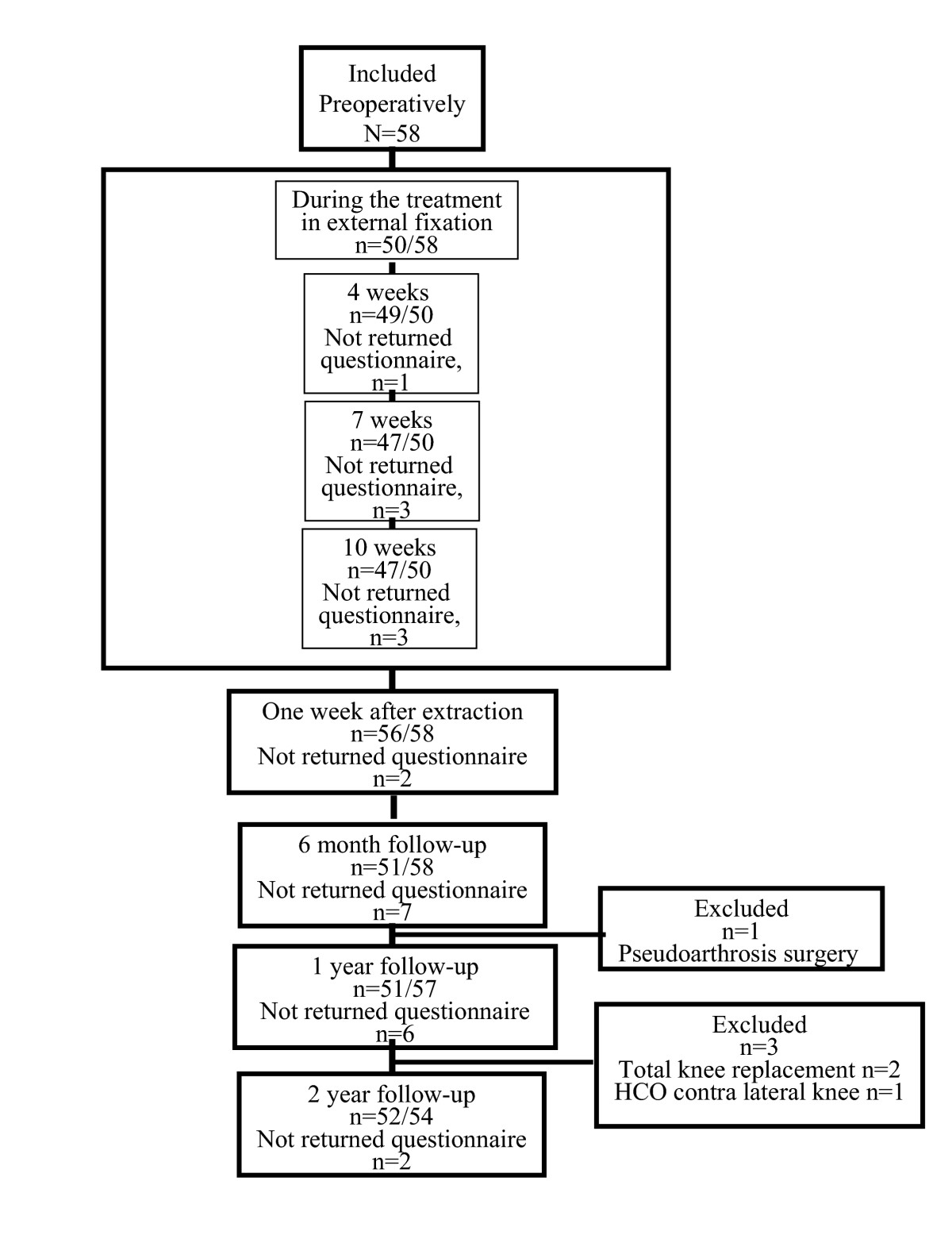 http://static-content.springer.com/image/art%3A10.1186%2F1471-2474-6-18/MediaObjects/12891_2004_Article_131_Fig2_HTML.jpg