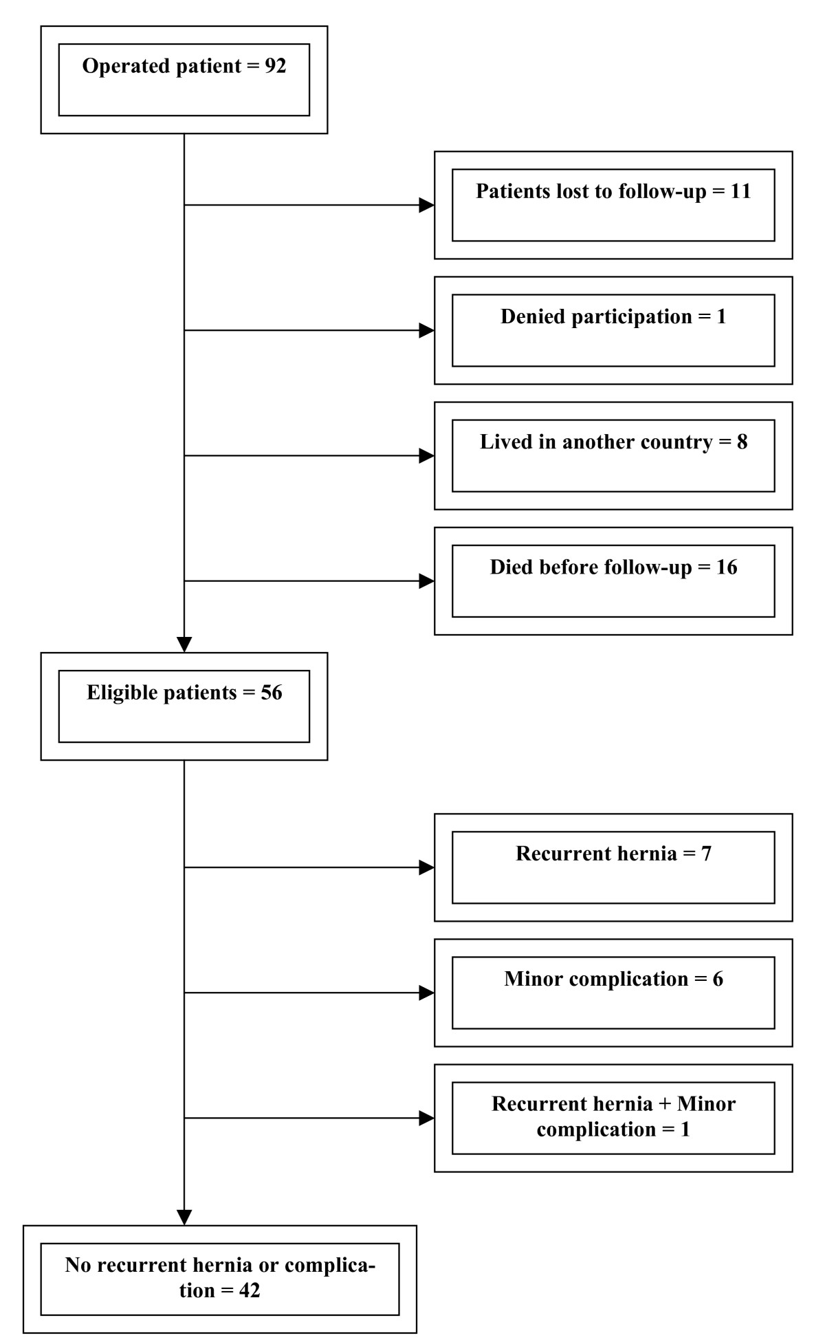 http://static-content.springer.com/image/art%3A10.1186%2F1471-2482-9-6/MediaObjects/12893_2008_Article_133_Fig2_HTML.jpg