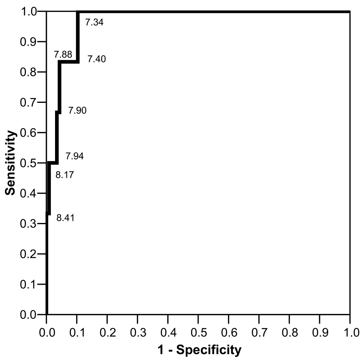 http://static-content.springer.com/image/art%3A10.1186%2F1471-5945-5-8/MediaObjects/12895_2005_Article_55_Fig1_HTML.jpg