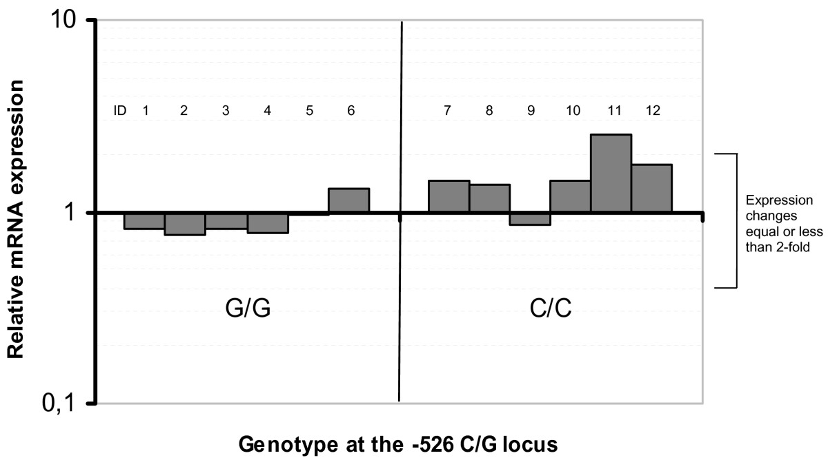http://static-content.springer.com/image/art%3A10.1186%2F1471-5945-7-3/MediaObjects/12895_2006_Article_73_Fig1_HTML.jpg