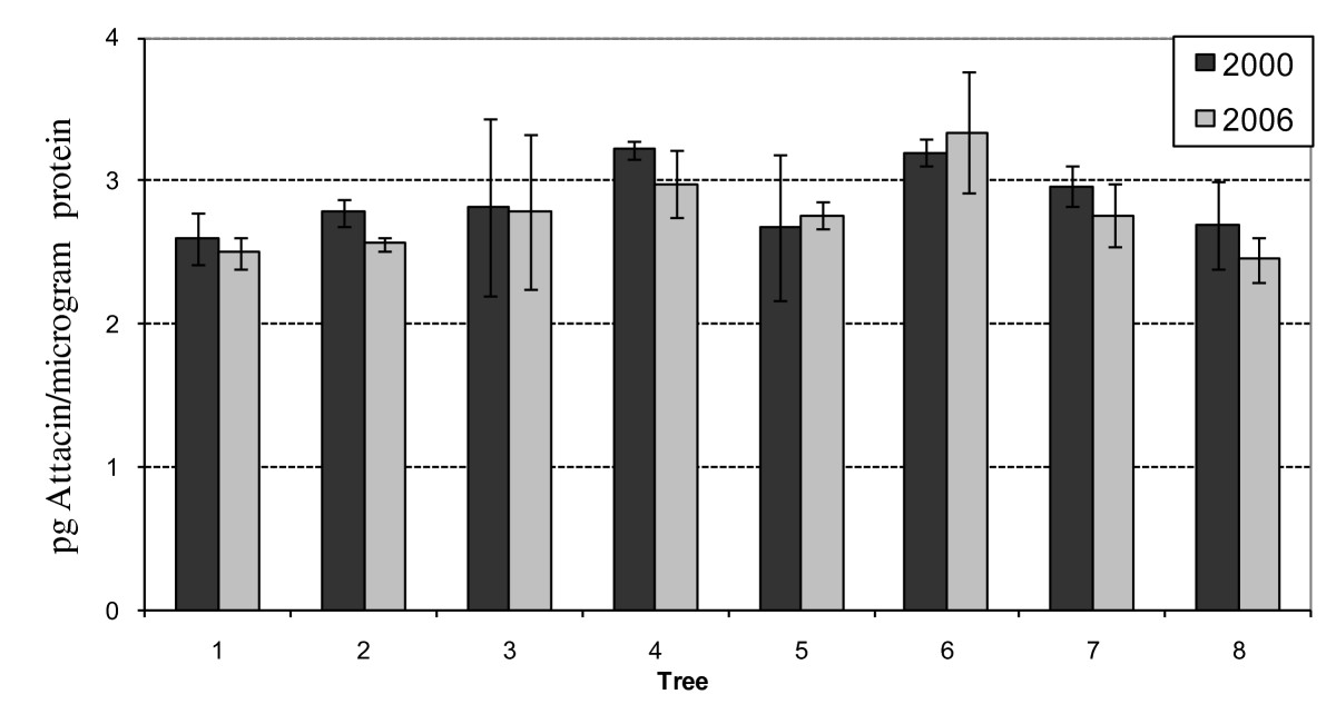 http://static-content.springer.com/image/art%3A10.1186%2F1472-6750-10-41/MediaObjects/12896_2010_Article_509_Fig4_HTML.jpg