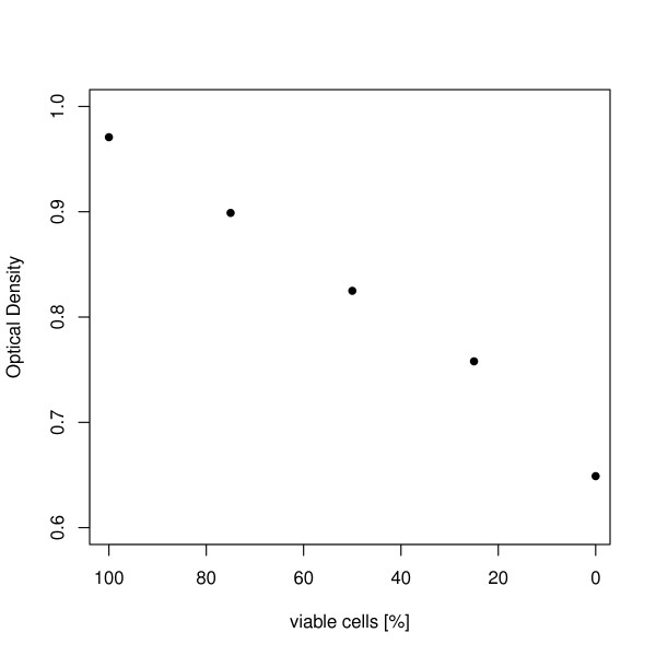 http://static-content.springer.com/image/art%3A10.1186%2F1472-6750-11-118/MediaObjects/12896_2011_671_Fig6_HTML.jpg