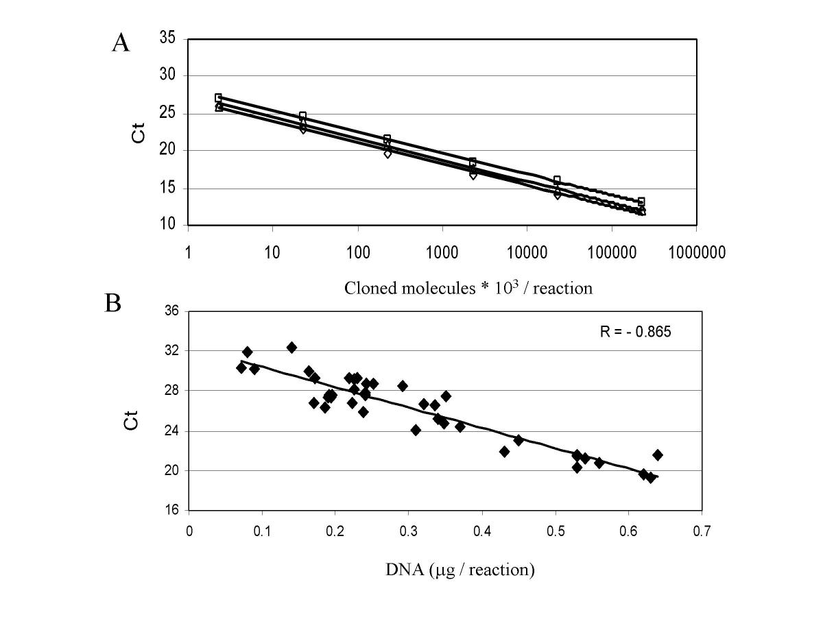 http://static-content.springer.com/image/art%3A10.1186%2F1472-6750-3-18/MediaObjects/12896_2003_Article_52_Fig3_HTML.jpg