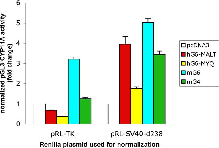 http://static-content.springer.com/image/art%3A10.1186%2F1472-6750-4-10/MediaObjects/12896_2004_Article_67_Fig3_HTML.jpg
