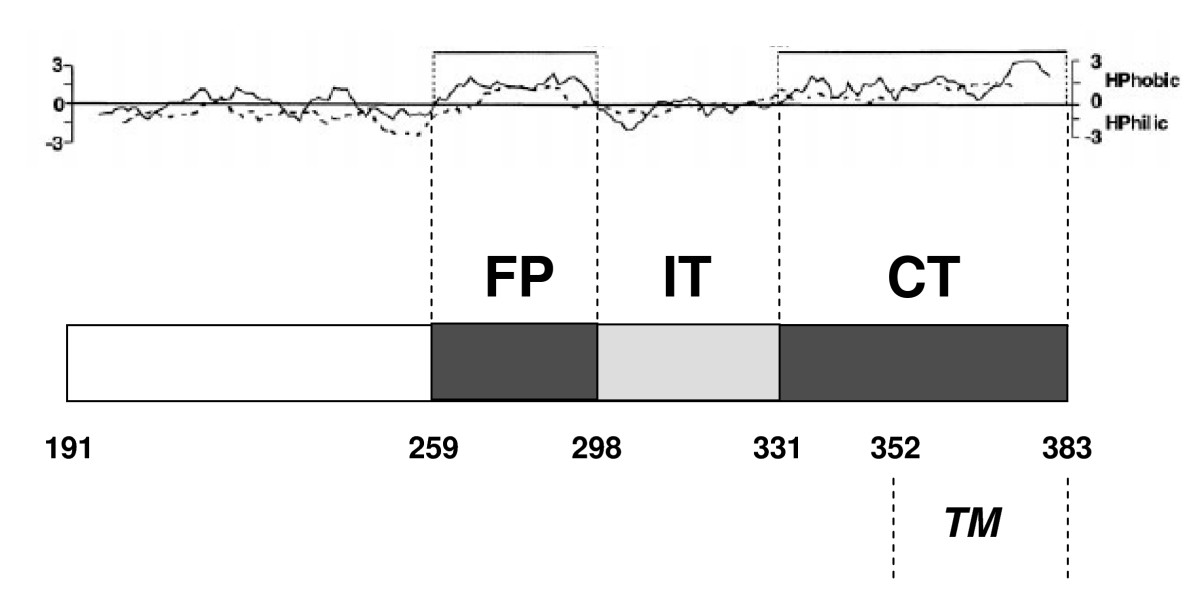 http://static-content.springer.com/image/art%3A10.1186%2F1472-6807-9-48/MediaObjects/12900_2008_Article_268_Fig1_HTML.jpg