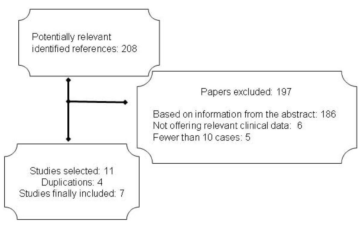 http://static-content.springer.com/image/art%3A10.1186%2F1472-684X-8-12/MediaObjects/12904_2009_Article_63_Fig1_HTML.jpg
