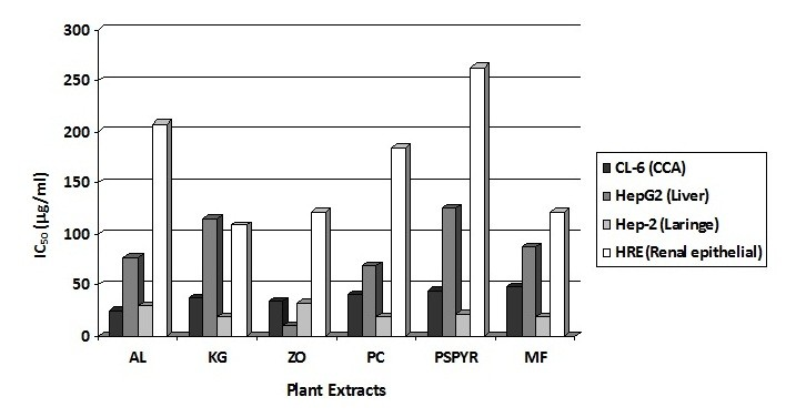 http://static-content.springer.com/image/art%3A10.1186%2F1472-6882-10-55/MediaObjects/12906_2010_Article_332_Fig1_HTML.jpg