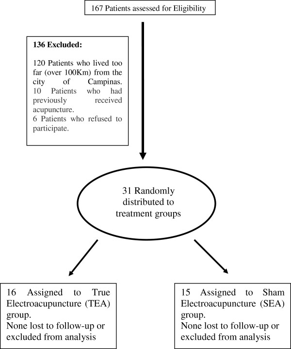 http://static-content.springer.com/image/art%3A10.1186%2F1472-6882-12-209/MediaObjects/12906_2012_1253_Fig1_HTML.jpg