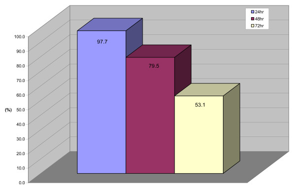 http://static-content.springer.com/image/art%3A10.1186%2F1472-6882-12-35/MediaObjects/12906_2012_1033_Fig1_HTML.jpg