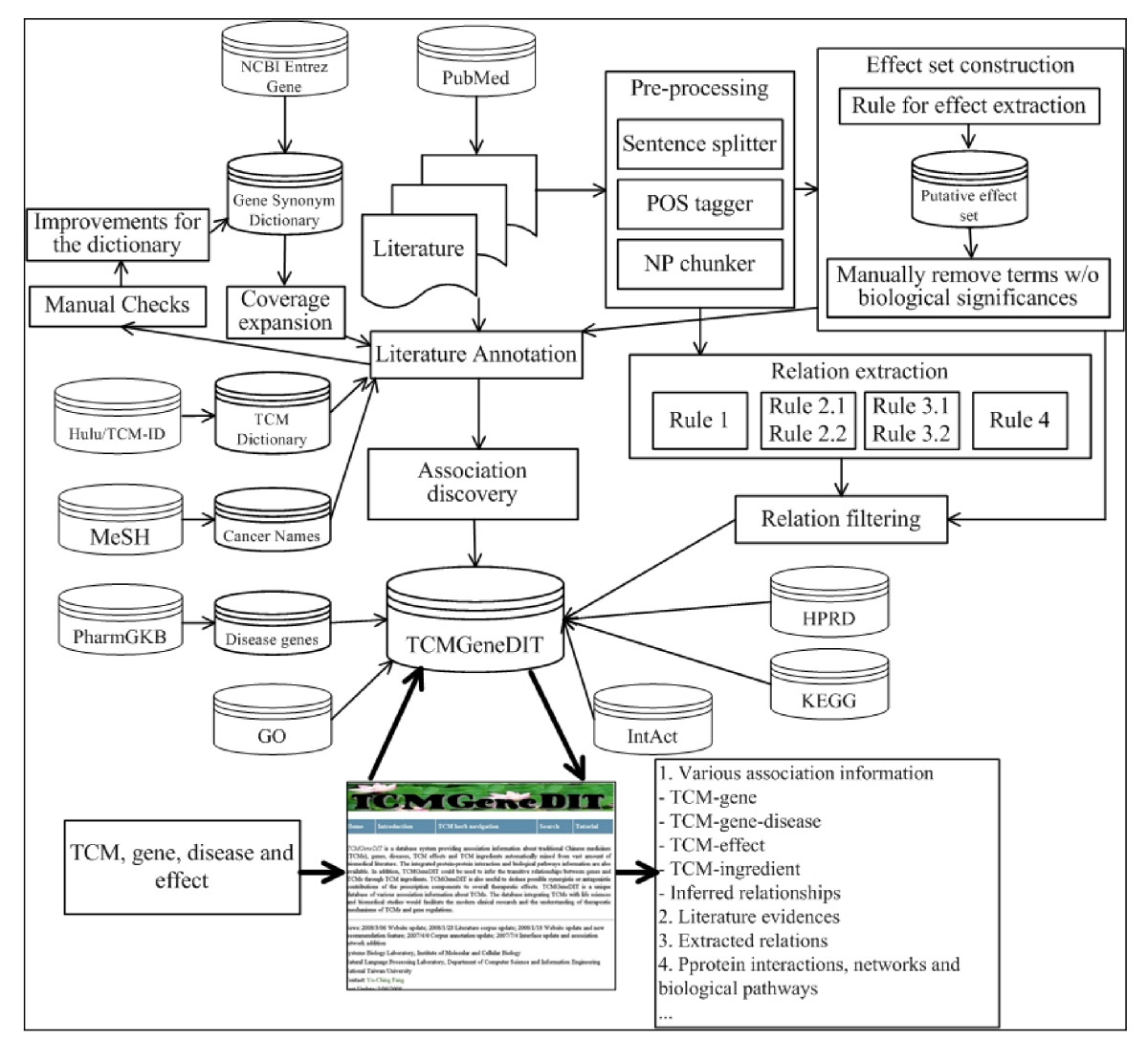 http://static-content.springer.com/image/art%3A10.1186%2F1472-6882-8-58/MediaObjects/12906_2008_Article_217_Fig2_HTML.jpg