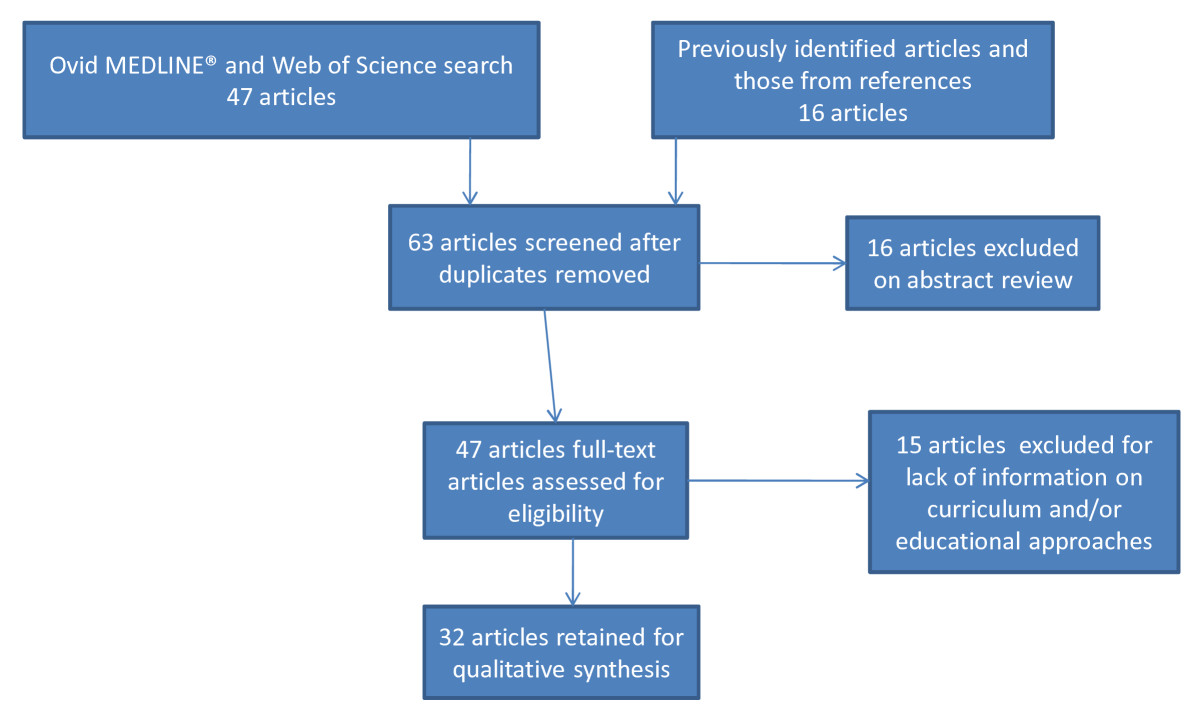 http://static-content.springer.com/image/art%3A10.1186%2F1472-6920-10-94/MediaObjects/12909_2010_Article_443_Fig1_HTML.jpg