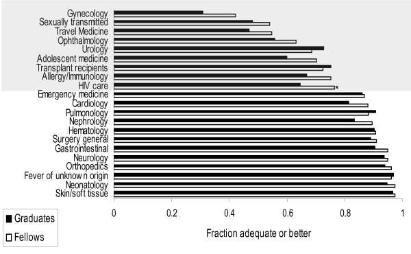 http://static-content.springer.com/image/art%3A10.1186%2F1472-6920-11-72/MediaObjects/12909_2011_509_Fig1_HTML.jpg
