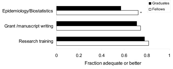 http://static-content.springer.com/image/art%3A10.1186%2F1472-6920-11-72/MediaObjects/12909_2011_509_Fig3_HTML.jpg