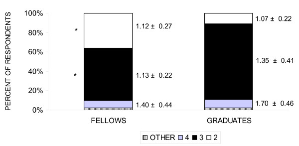 http://static-content.springer.com/image/art%3A10.1186%2F1472-6920-11-72/MediaObjects/12909_2011_509_Fig5_HTML.jpg