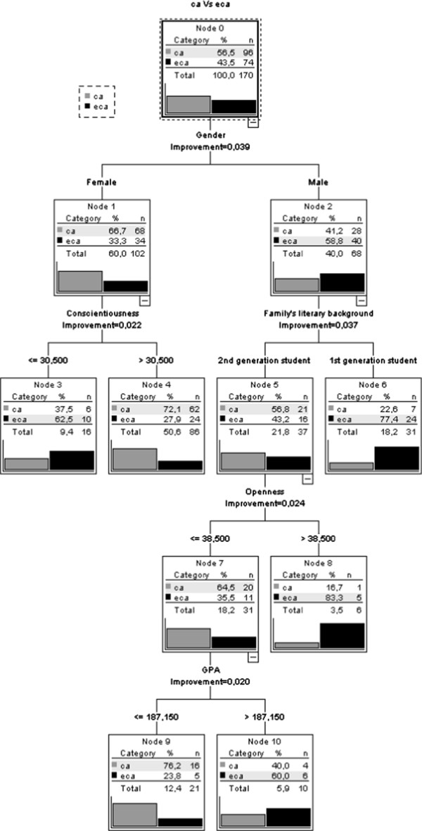 http://static-content.springer.com/image/art%3A10.1186%2F1472-6920-12-95/MediaObjects/12909_2012_632_Fig2_HTML.jpg