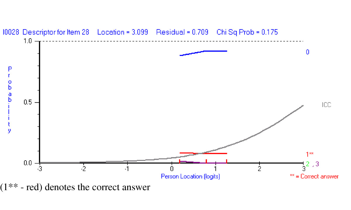 http://static-content.springer.com/image/art%3A10.1186%2F1472-6920-5-9/MediaObjects/12909_2004_Article_68_Fig4_HTML.jpg