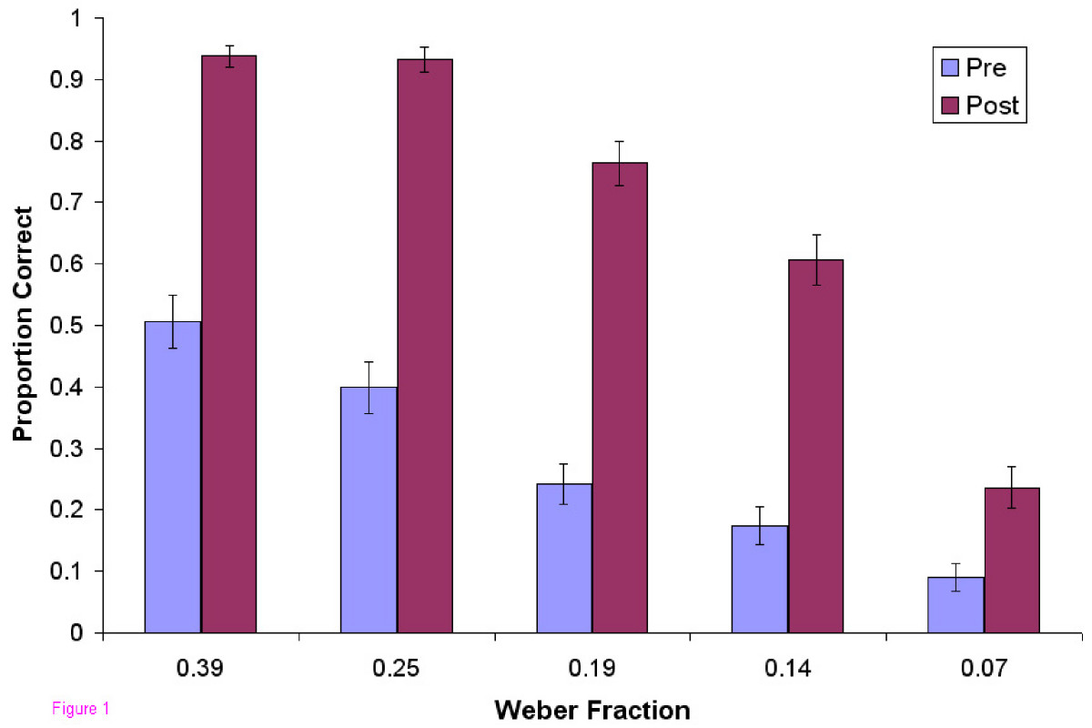 http://static-content.springer.com/image/art%3A10.1186%2F1472-6920-8-14/MediaObjects/12909_2007_Article_224_Fig1_HTML.jpg