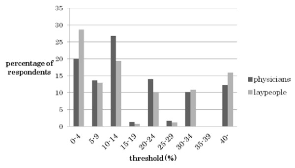 http://static-content.springer.com/image/art%3A10.1186%2F1472-6939-13-7/MediaObjects/12910_2011_151_Fig1_HTML.jpg