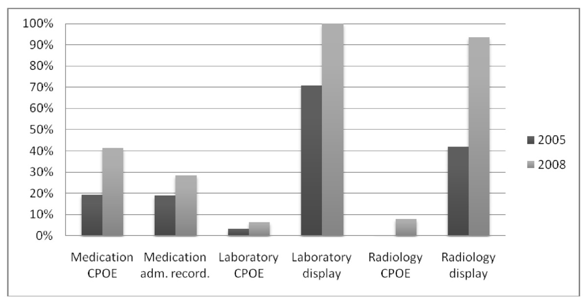 http://static-content.springer.com/image/art%3A10.1186%2F1472-6947-10-62/MediaObjects/12911_2009_Article_363_Fig1_HTML.jpg