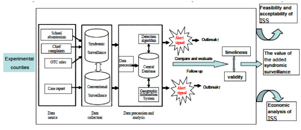 http://static-content.springer.com/image/art%3A10.1186%2F1472-6947-12-4/MediaObjects/12911_2012_454_Fig1_HTML.jpg