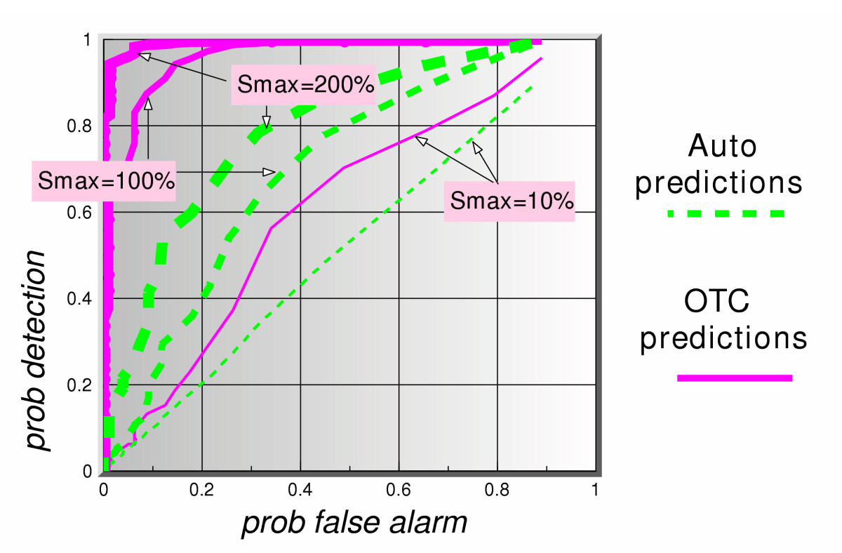 http://static-content.springer.com/image/art%3A10.1186%2F1472-6947-5-33/MediaObjects/12911_2005_Article_84_Fig8_HTML.jpg