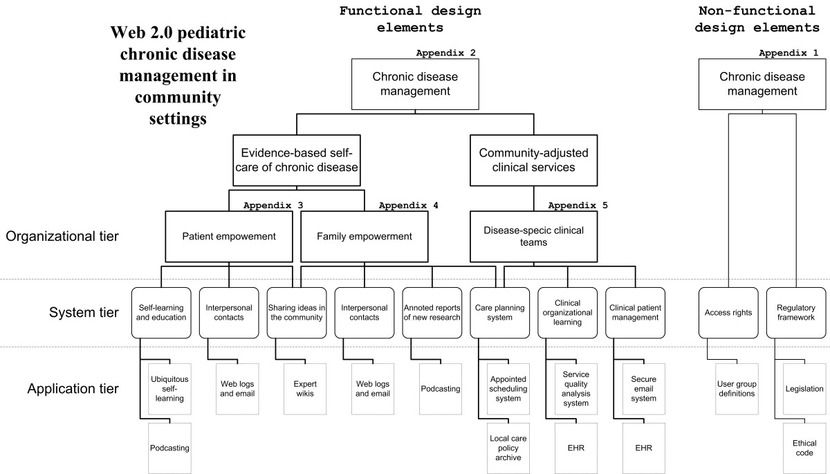 http://static-content.springer.com/image/art%3A10.1186%2F1472-6947-8-54/MediaObjects/12911_2008_Article_226_Fig1_HTML.jpg