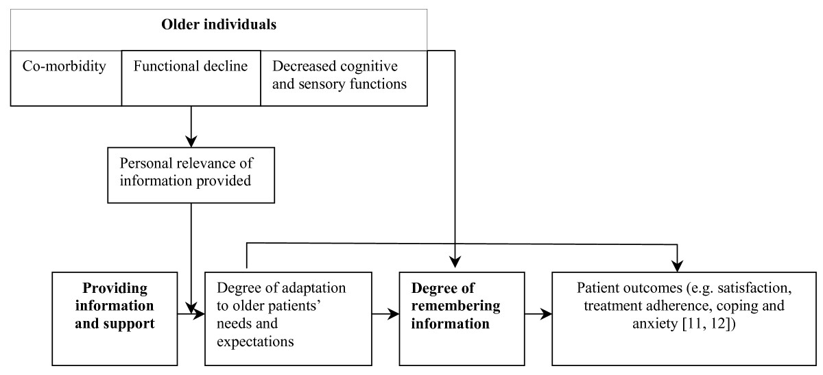http://static-content.springer.com/image/art%3A10.1186%2F1472-6955-8-1/MediaObjects/12912_2008_Article_53_Fig1_HTML.jpg
