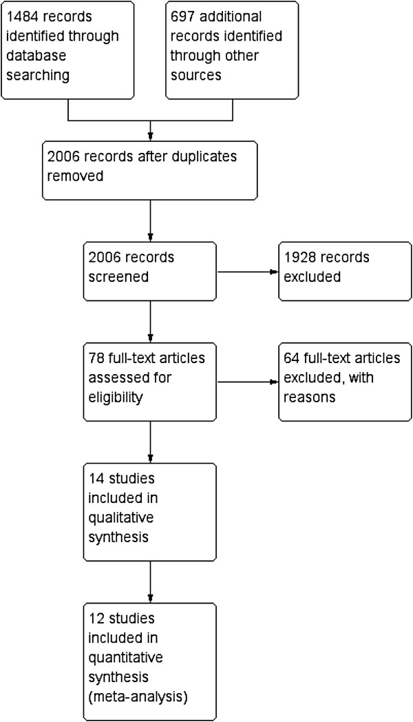 http://static-content.springer.com/image/art%3A10.1186%2F1472-6963-13-122/MediaObjects/12913_2012_2561_Fig1_HTML.jpg