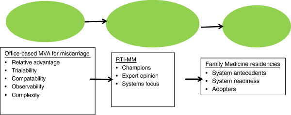 http://static-content.springer.com/image/art%3A10.1186%2F1472-6963-13-123/MediaObjects/12913_2012_2562_Fig1_HTML.jpg