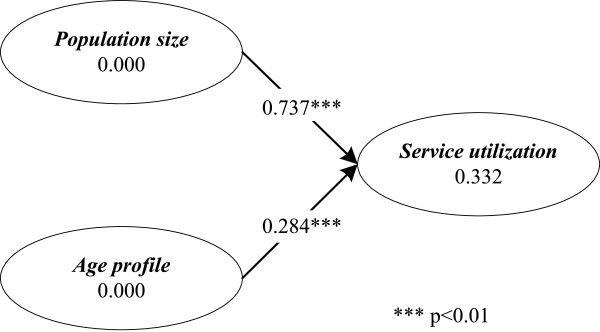http://static-content.springer.com/image/art%3A10.1186%2F1472-6963-13-239/MediaObjects/12913_2012_2666_Fig3_HTML.jpg