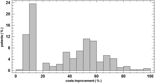 http://static-content.springer.com/image/art%3A10.1186%2F1472-6963-13-75/MediaObjects/12913_2012_2555_Fig2_HTML.jpg