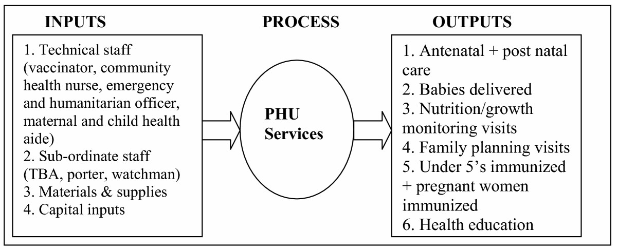 http://static-content.springer.com/image/art%3A10.1186%2F1472-6963-5-77/MediaObjects/12913_2005_Article_176_Fig1_HTML.jpg
