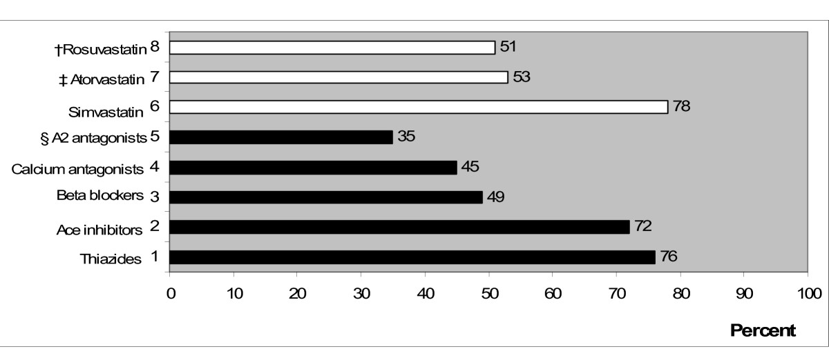 http://static-content.springer.com/image/art%3A10.1186%2F1472-6963-8-192/MediaObjects/12913_2008_Article_760_Fig2_HTML.jpg