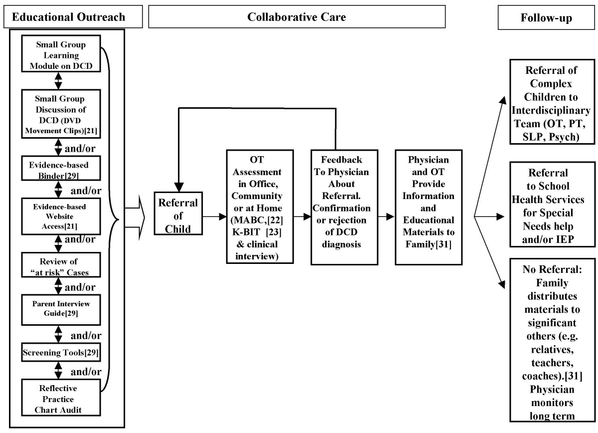 http://static-content.springer.com/image/art%3A10.1186%2F1472-6963-8-21/MediaObjects/12913_2007_Article_589_Fig1_HTML.jpg