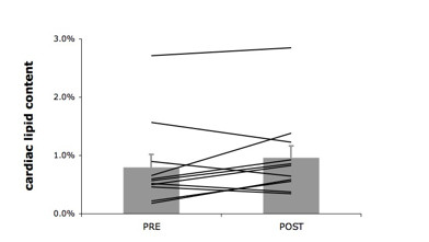 http://static-content.springer.com/image/art%3A10.1186%2F1475-2840-10-47/MediaObjects/12933_2011_Article_359_Fig3_HTML.jpg