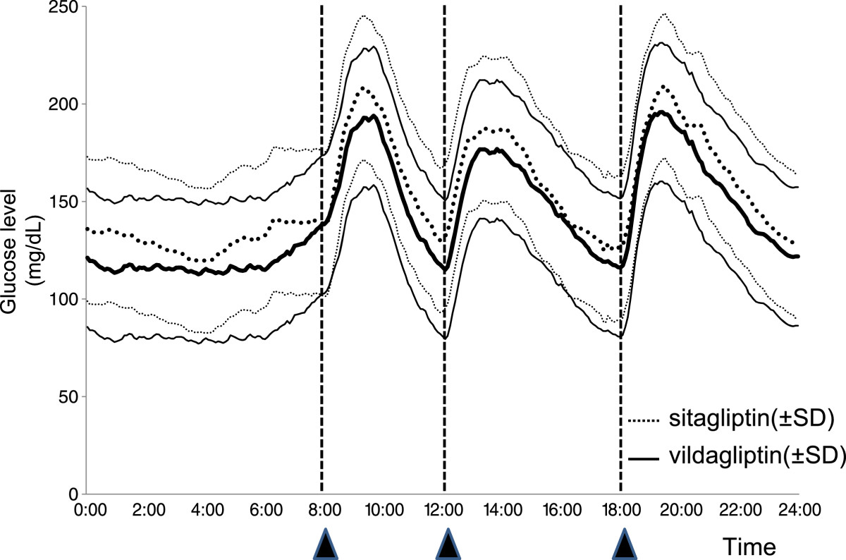 http://static-content.springer.com/image/art%3A10.1186%2F1475-2840-11-92/MediaObjects/12933_2012_Article_520_Fig2_HTML.jpg
