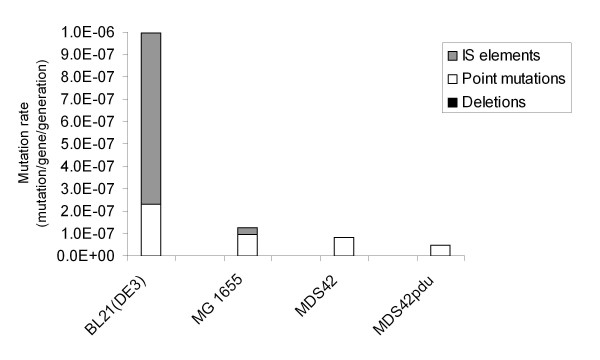 http://static-content.springer.com/image/art%3A10.1186%2F1475-2859-11-11/MediaObjects/12934_2011_629_Fig5_HTML.jpg