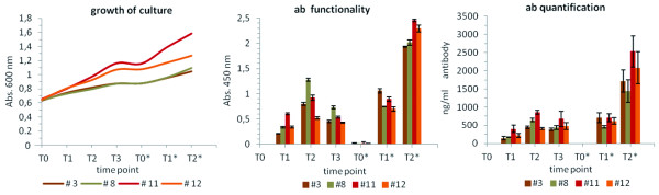 http://static-content.springer.com/image/art%3A10.1186%2F1475-2859-11-126/MediaObjects/12934_2012_725_Fig3_HTML.jpg