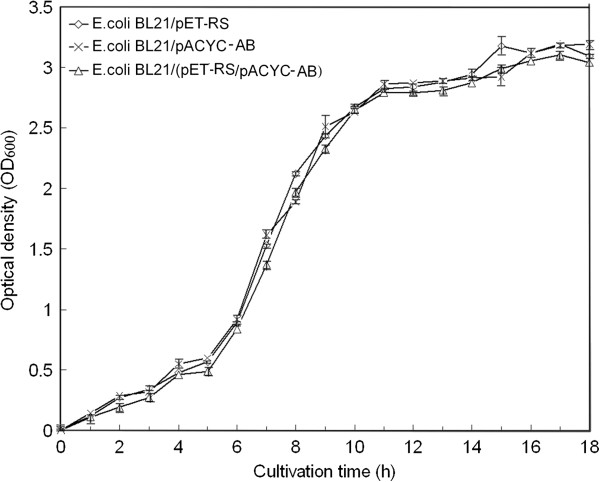 http://static-content.springer.com/image/art%3A10.1186%2F1475-2859-11-167/MediaObjects/12934_2012_793_Fig2_HTML.jpg