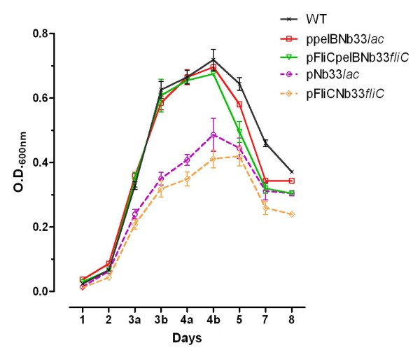 http://static-content.springer.com/image/art%3A10.1186%2F1475-2859-11-23/MediaObjects/12934_2011_647_Fig3_HTML.jpg