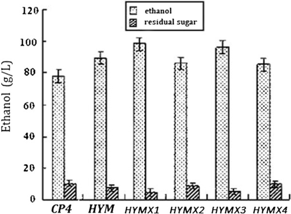 http://static-content.springer.com/image/art%3A10.1186%2F1475-2859-12-41/MediaObjects/12934_2013_837_Fig2_HTML.jpg