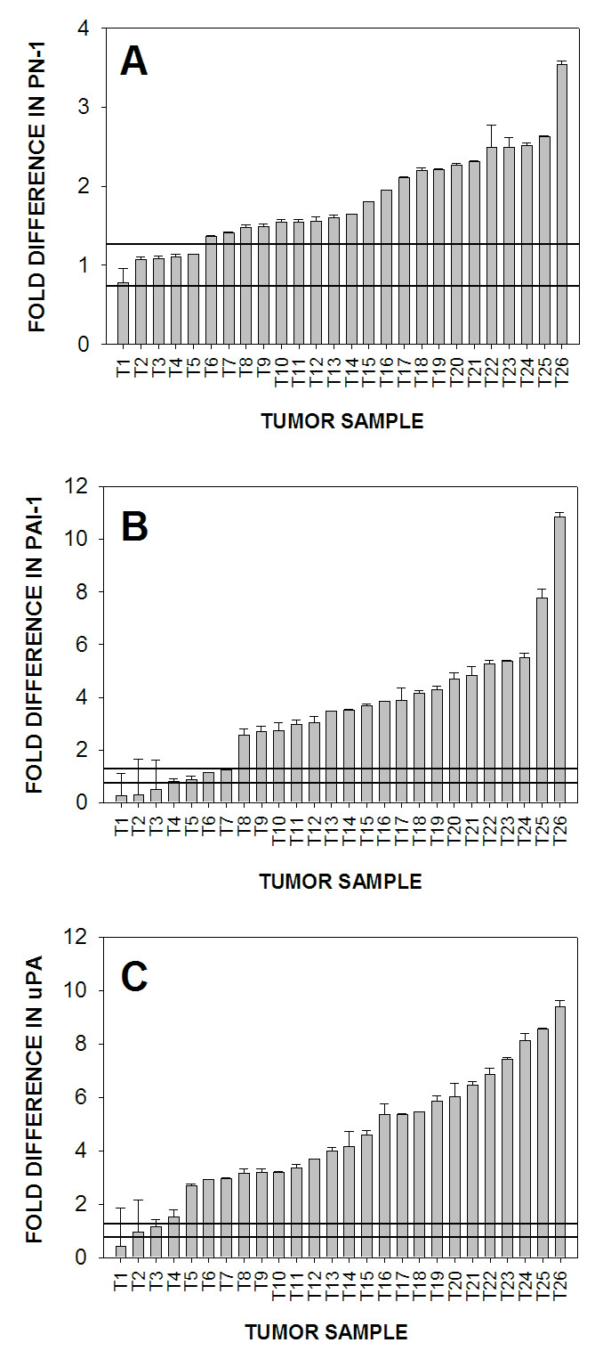 http://static-content.springer.com/image/art%3A10.1186%2F1475-2867-6-16/MediaObjects/12935_2006_Article_152_Fig1_HTML.jpg