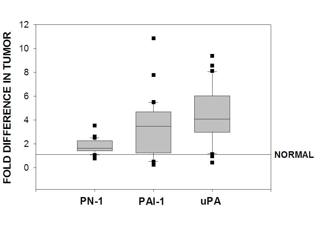 http://static-content.springer.com/image/art%3A10.1186%2F1475-2867-6-16/MediaObjects/12935_2006_Article_152_Fig2_HTML.jpg