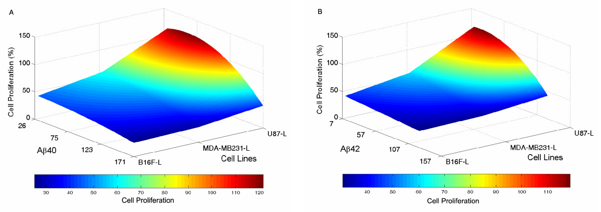 http://static-content.springer.com/image/art%3A10.1186%2F1475-2867-9-15/MediaObjects/12935_2009_Article_216_Fig8_HTML.jpg