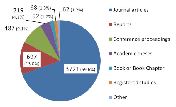http://static-content.springer.com/image/art%3A10.1186%2F1475-2875-11-362/MediaObjects/12936_2012_2546_Fig1_HTML.jpg