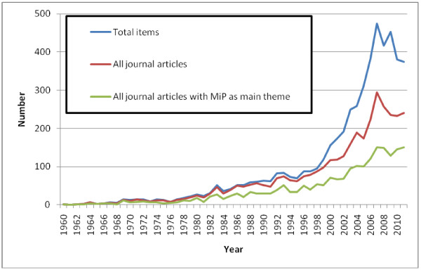 http://static-content.springer.com/image/art%3A10.1186%2F1475-2875-11-362/MediaObjects/12936_2012_2546_Fig3_HTML.jpg