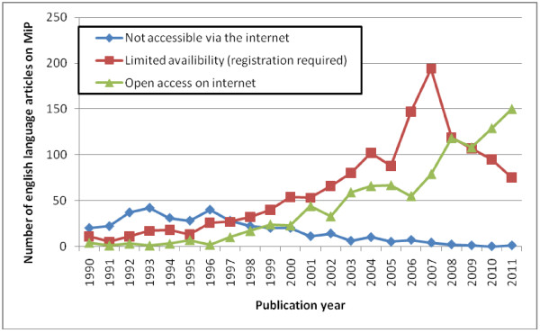 http://static-content.springer.com/image/art%3A10.1186%2F1475-2875-11-362/MediaObjects/12936_2012_2546_Fig4_HTML.jpg